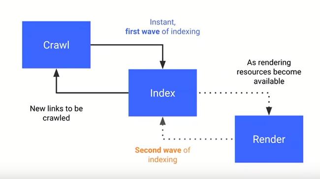 схема как поиск индексирует контент JavaScript