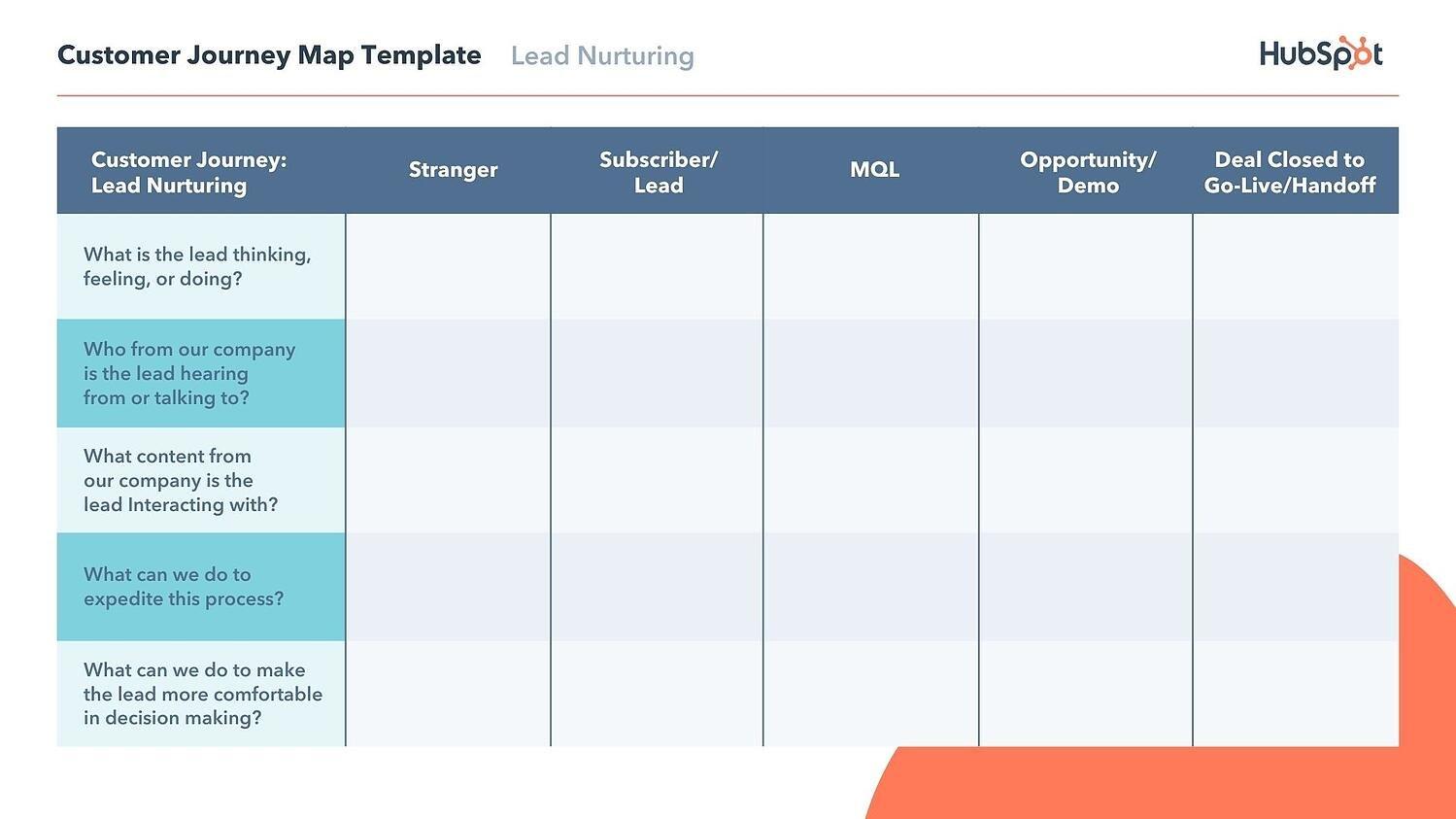 lead nurturing customer journey map example