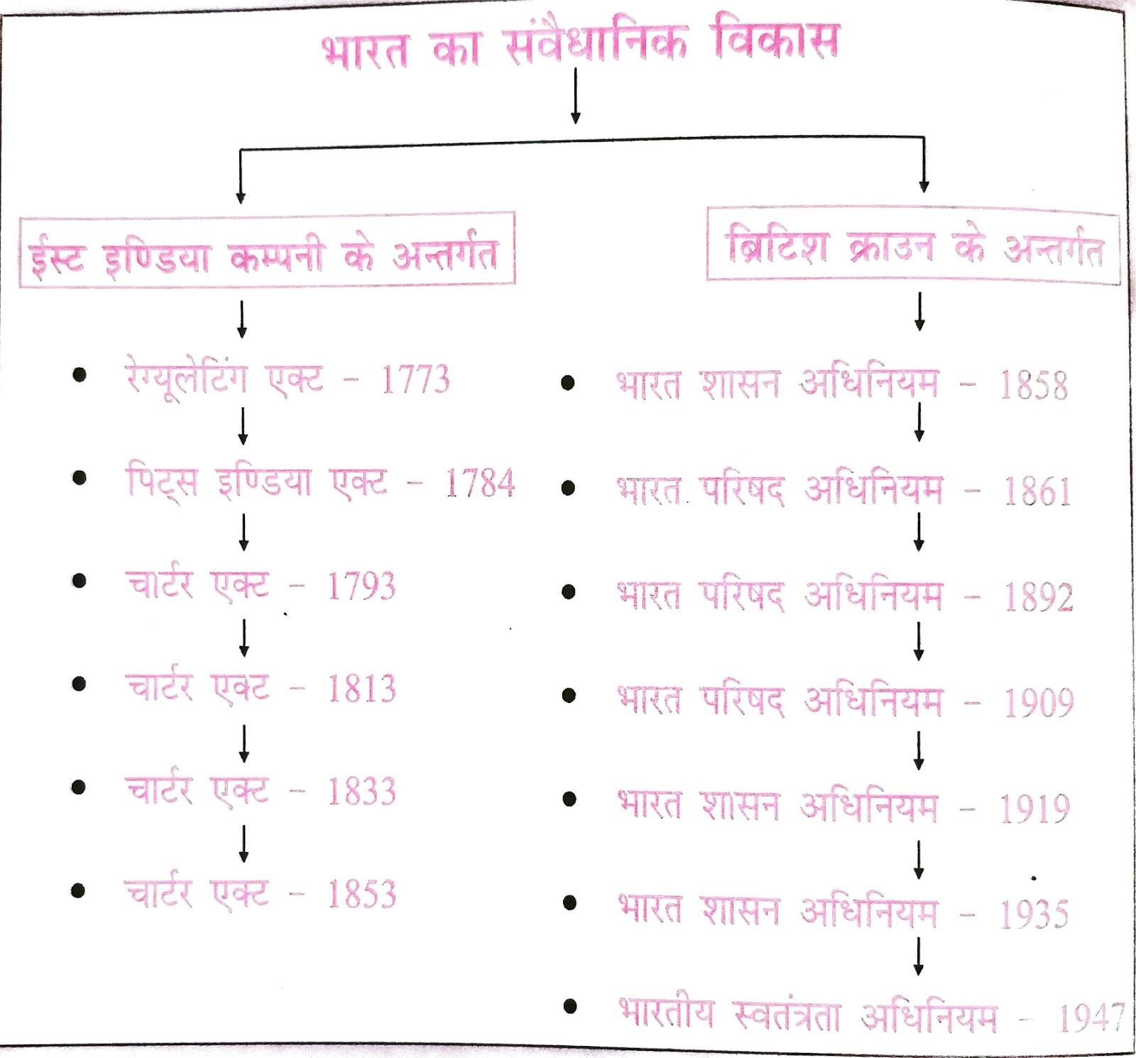 Constitutional Development of India भारत का संवैधानिक विकास