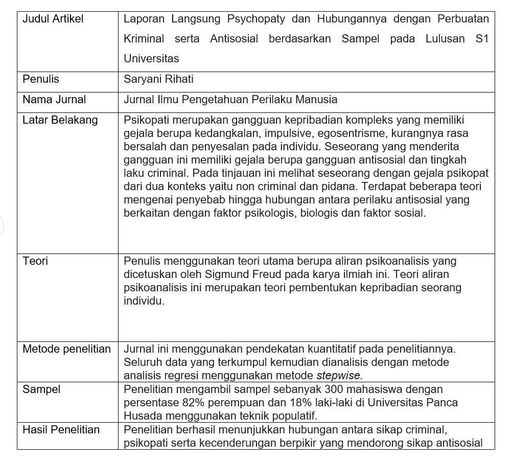 Contoh Review Jurnal Psikologi