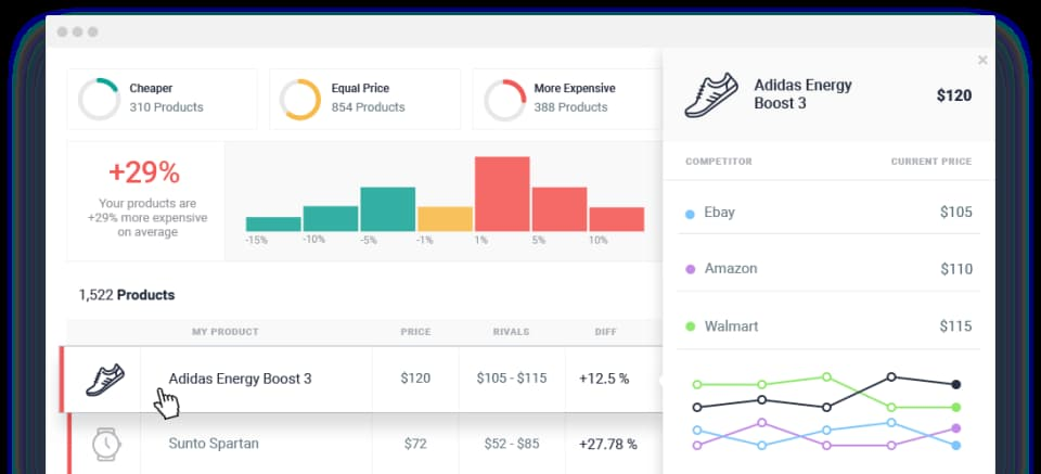Price optimization NetRivals