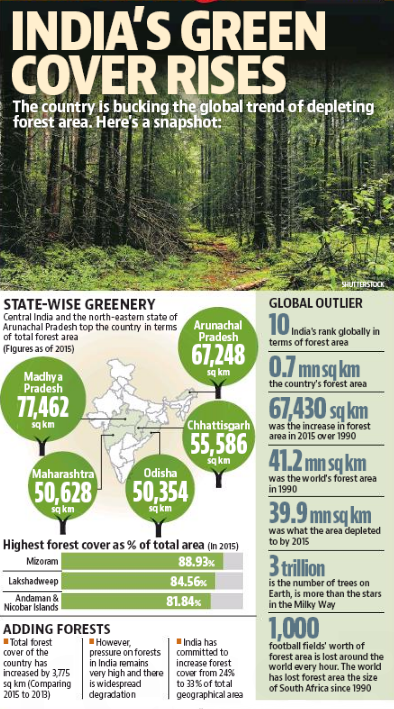Image result for green cover india