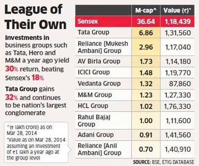 Photo: 10 groups create wealth faster than Sensex http://ow.ly/vcfhq