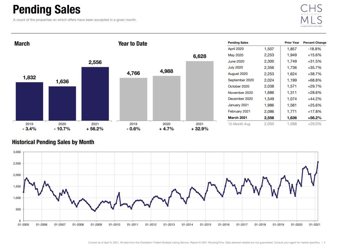 chart Pending Sales