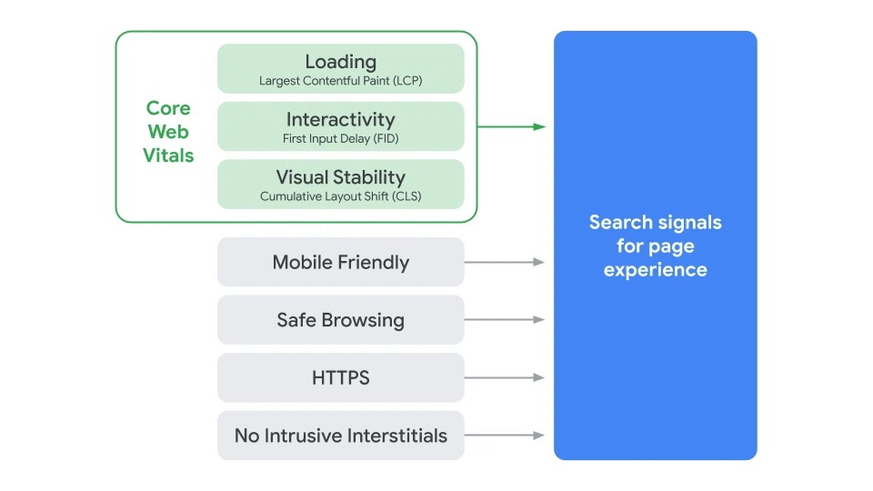 Google Page Experience Metrices including Core Web Vitals and Boolean functions.