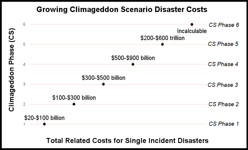 Climageddon Costs 3.png
