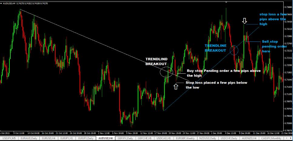 Đường trendline giúp dự đoán xu hướng