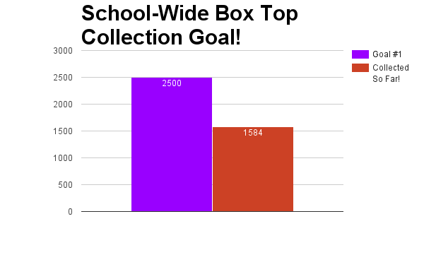 Week 2 School Total.png