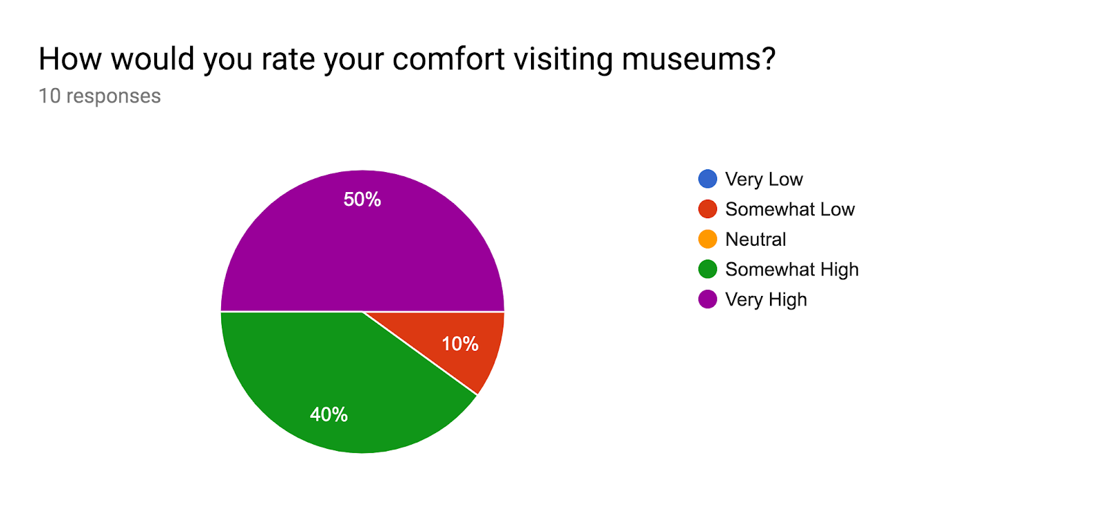 Forms response chart. Question title: How would you rate your comfort visiting museums?. Number of responses: 10 responses.