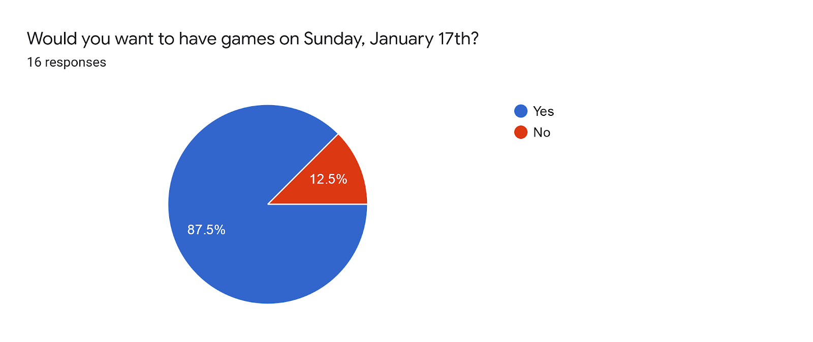 Forms response chart. Question title: Would you want to have games on Sunday, January 17th?. Number of responses: 16 responses.