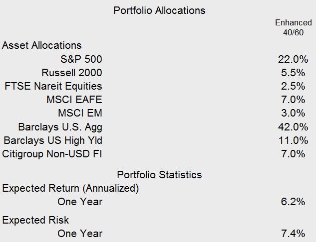 Figure 1 - Portfolio allocations: Enhanced 40/60. Source: Informa Investment Solutions