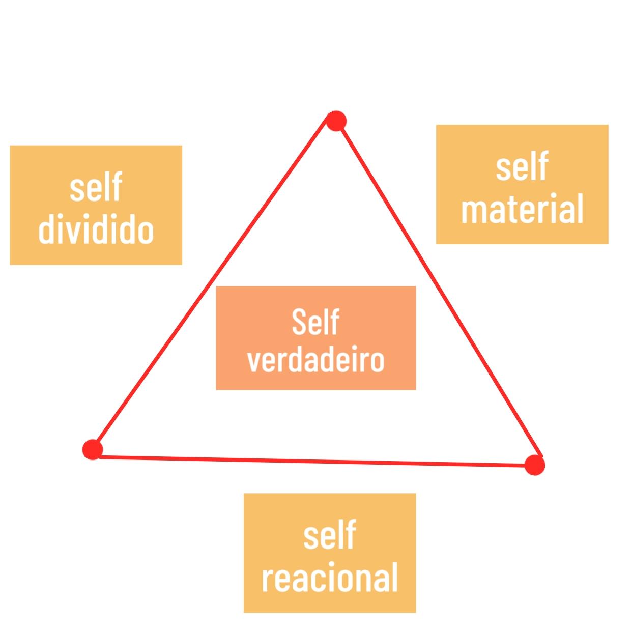 Self material, reacional e dividido formam a base do self verdadeiro