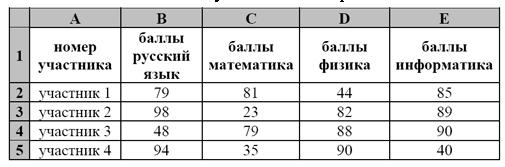На основании данных, содержащихся в этой таблице, ответьте на два вопроса. 1. Сколько участников тестирования получили по русскому языку и математике в сумме более 140 баллов? Ответ на этот вопрос запишите в ячейку H2 таблицы. 2. Каков средний балл по информатике у участников, которые набрали по физике более 60 баллов? Ответ на этот вопрос запишите в ячейку H3 таблицы с точностью не менее двух знаков после запятой.