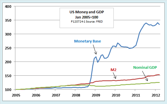 Image result for QE vs GDP