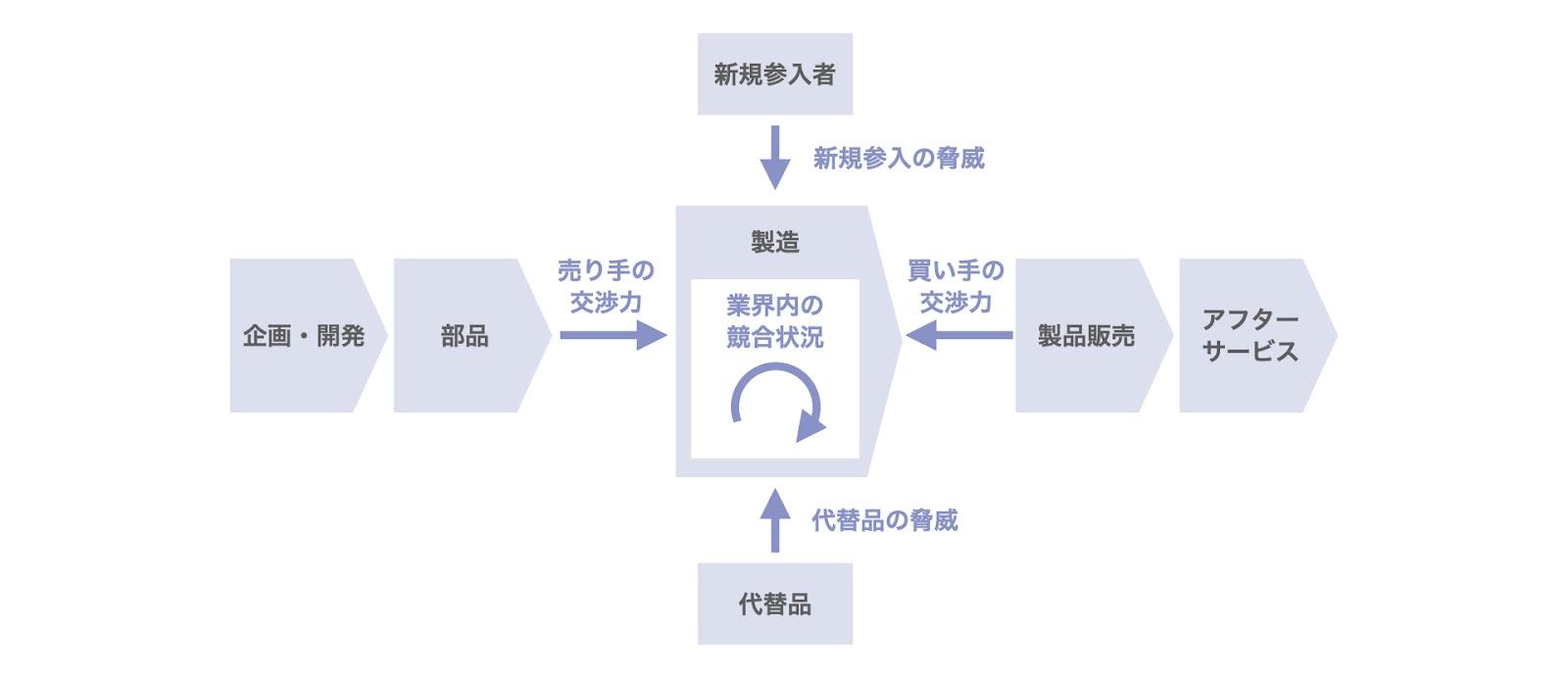 ファイブフォース分析とバリューチェーン