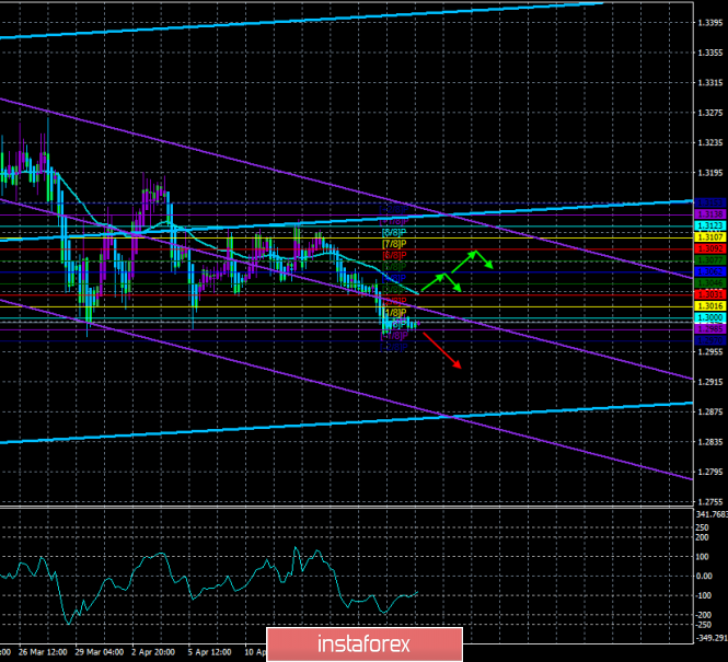 """GBP/USD. April 22nd. The trading system """"Regression Channels"""". Theresa May can announce the third vote of no confidence"""