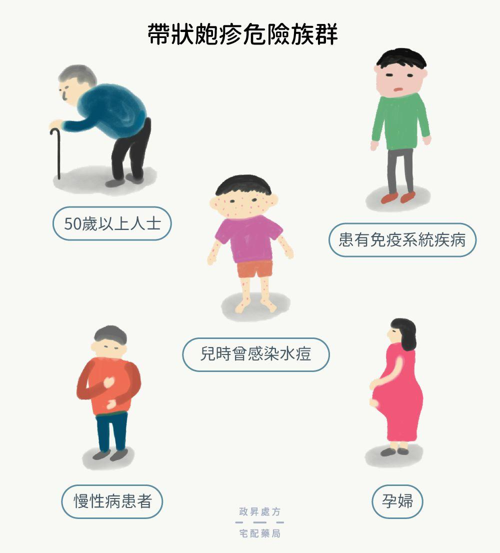5 個帶狀皰疹的高危險群