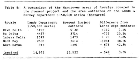 Table 8: A comparison of the Mangroves areas of Locales covered in the present project and the area estimates of the Lands & Survey Department