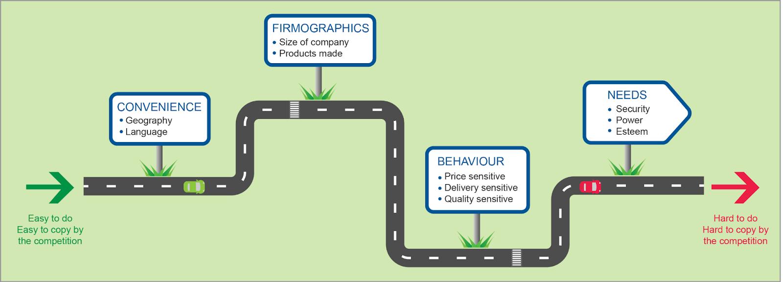 types of B2B segmentation