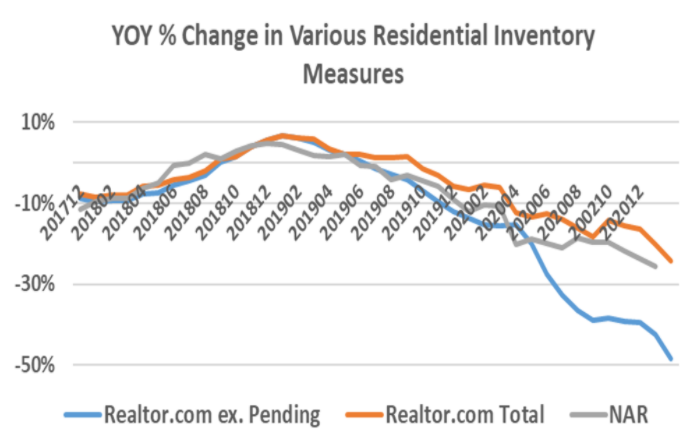 Residential-Inventory-Measures