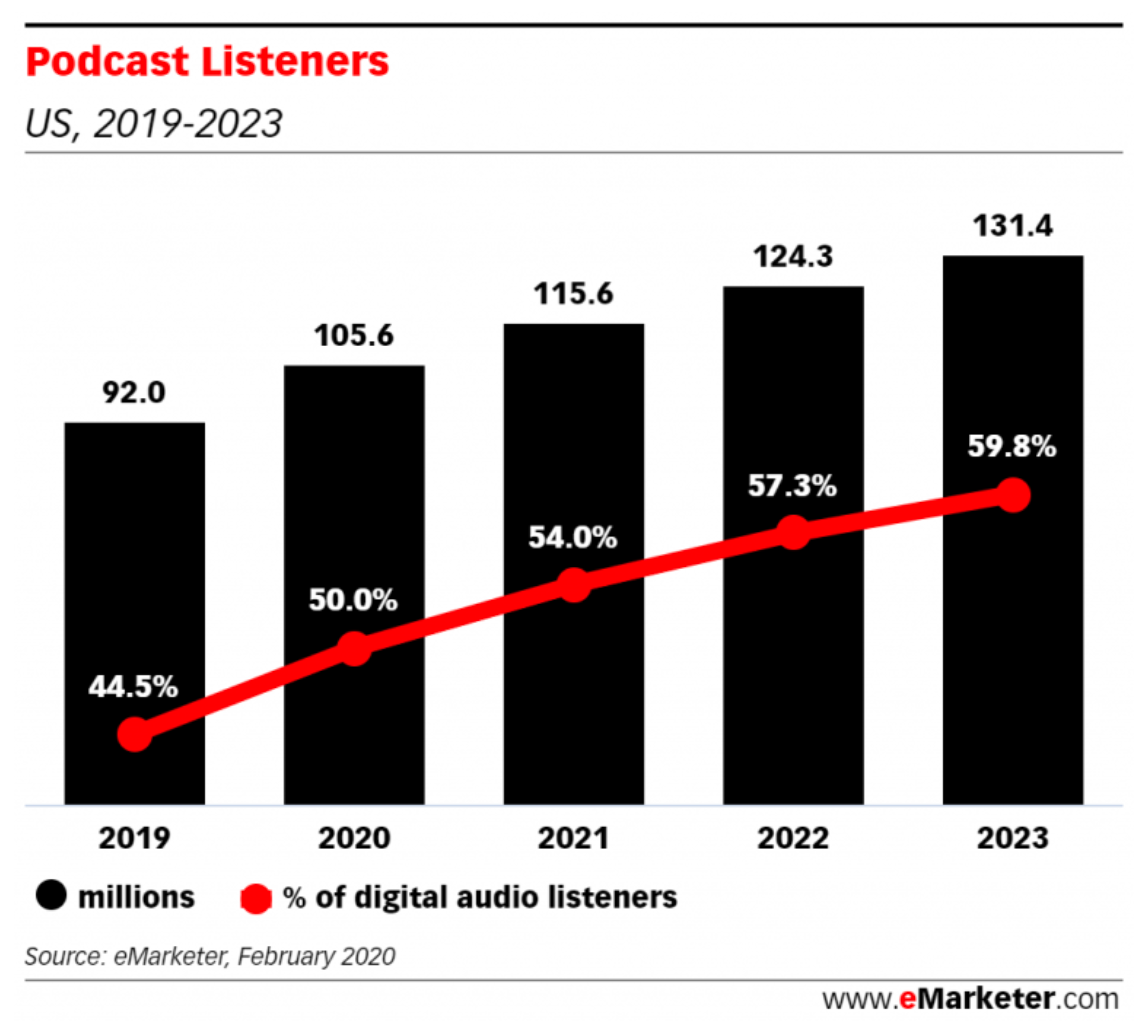 podcast marketing increase in number of listeners