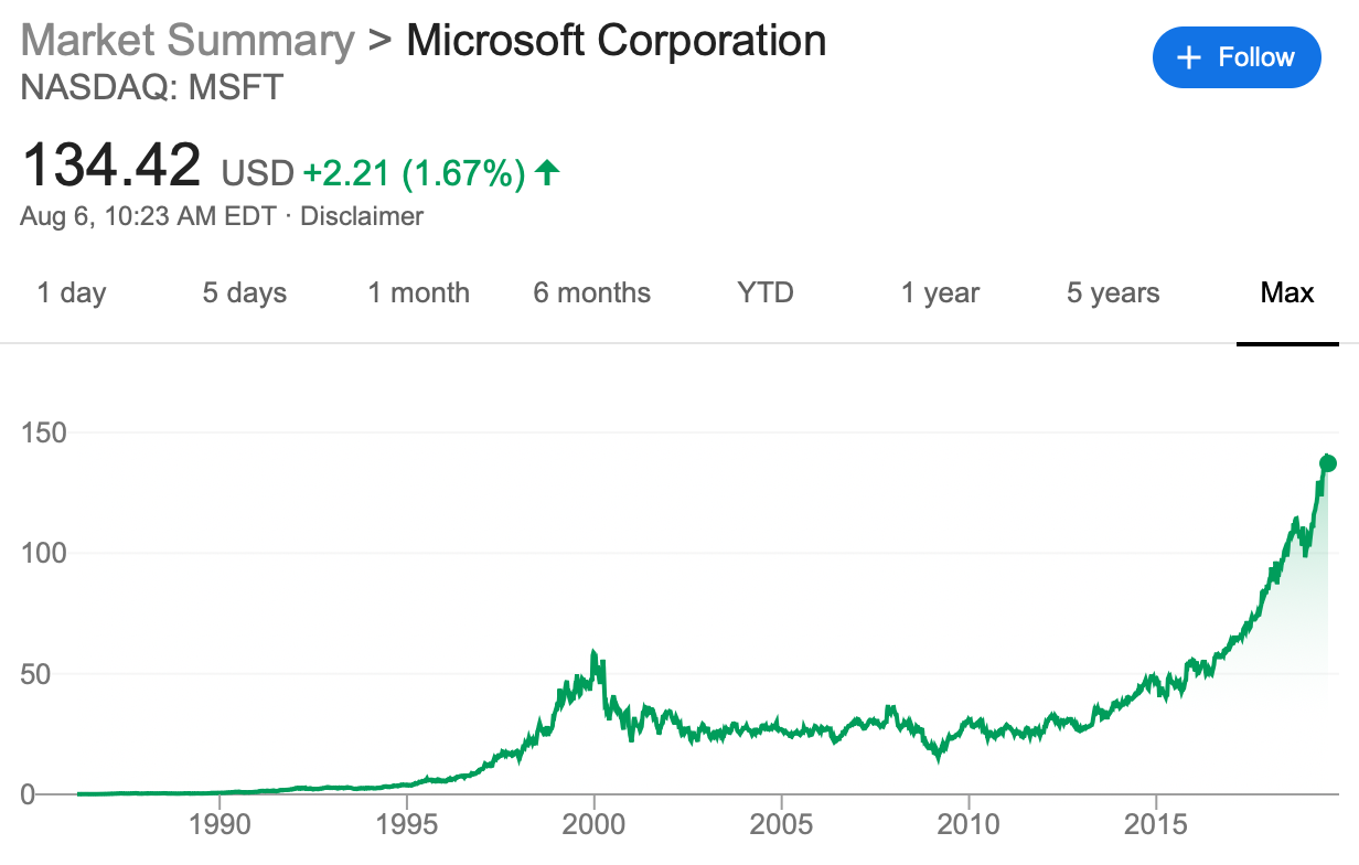 Why Don't People Talk About Breaking Up Microsoft?