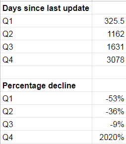 quartile calculations for metrics to prioritize updating posts.
