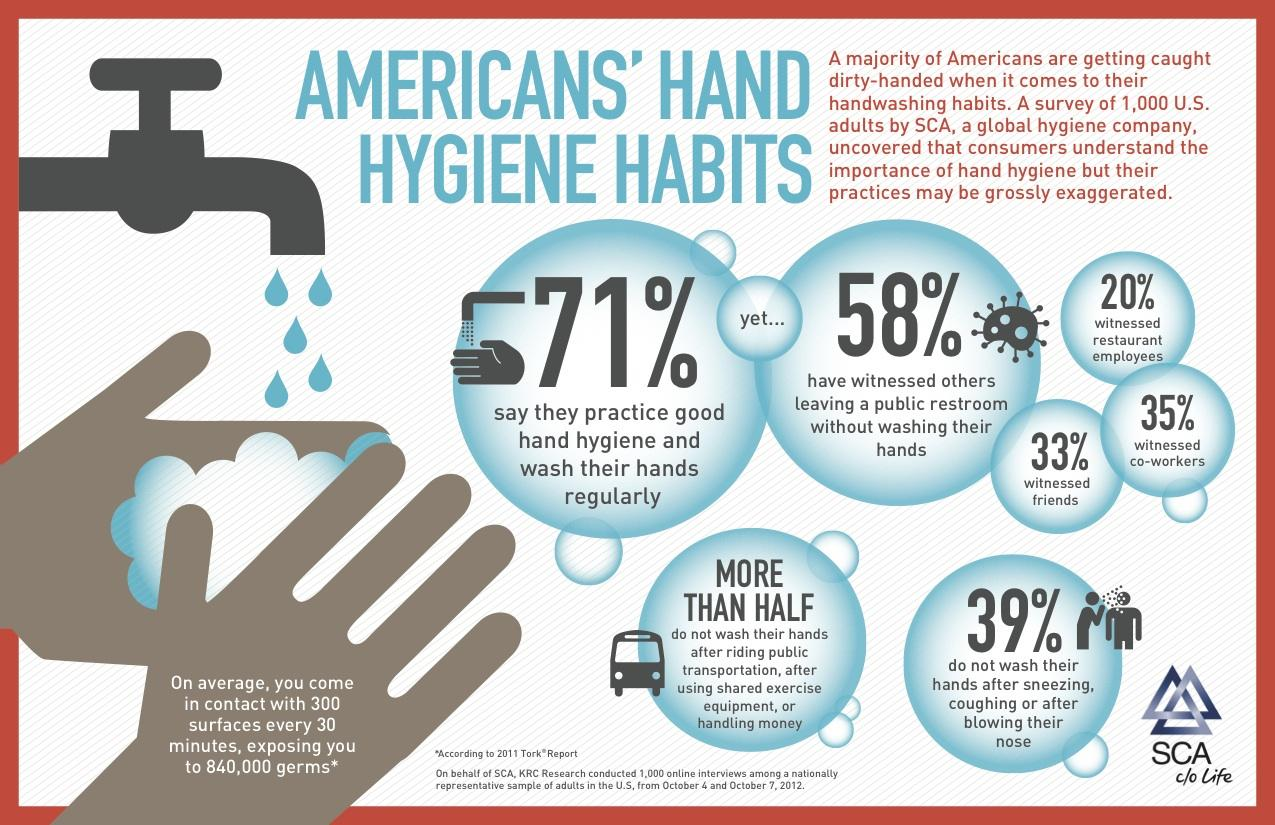 Image result for good hygiene habits