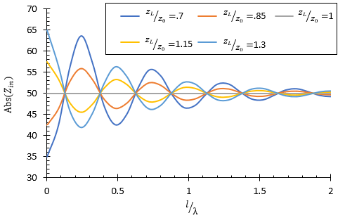 Magnitude of the input impedance