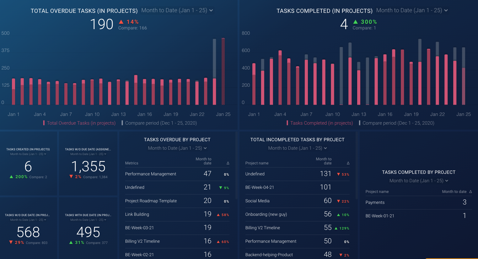 project management tracking dashboard template