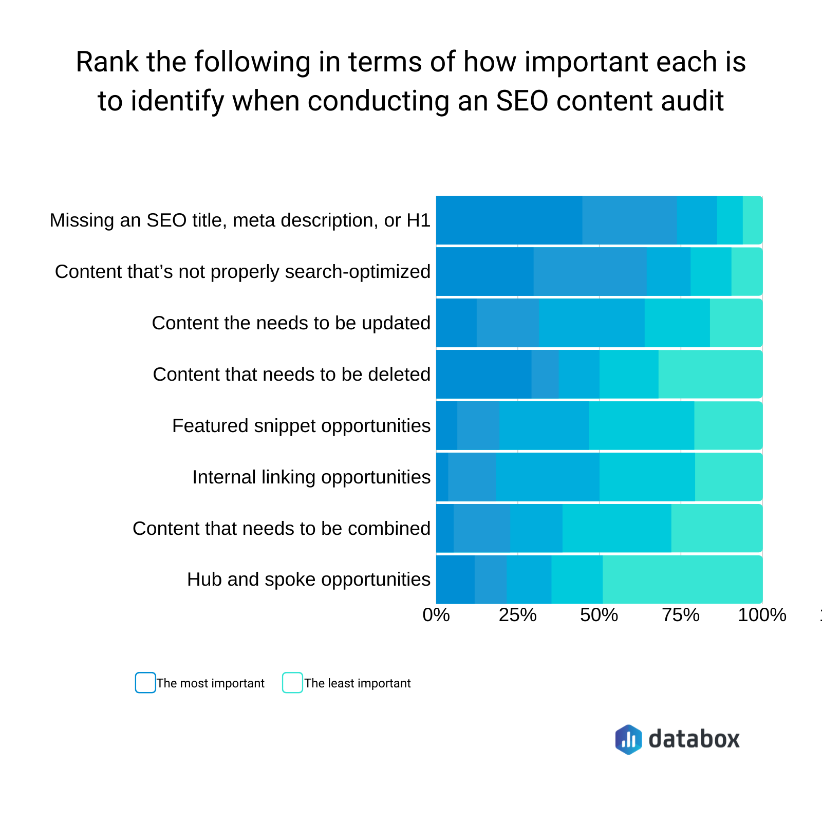 most important factors in seo content audit