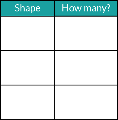 A blank chart with two columns. One column is for recording shapes. The other is for recording how many of each shape.