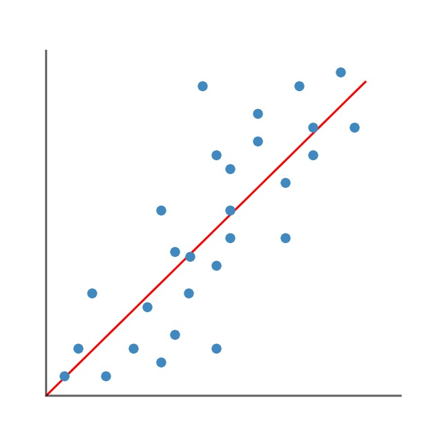 sales data as plotted on a graph.