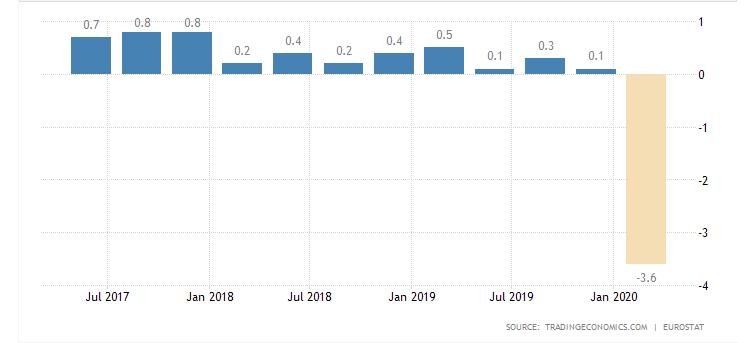 crescimento real da zona do euro