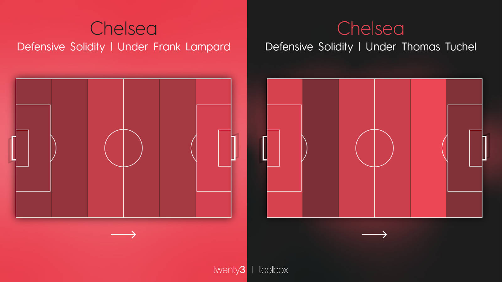 Chelsea's defensive solidity map under Frank Lampard and Thomas Tuchel.