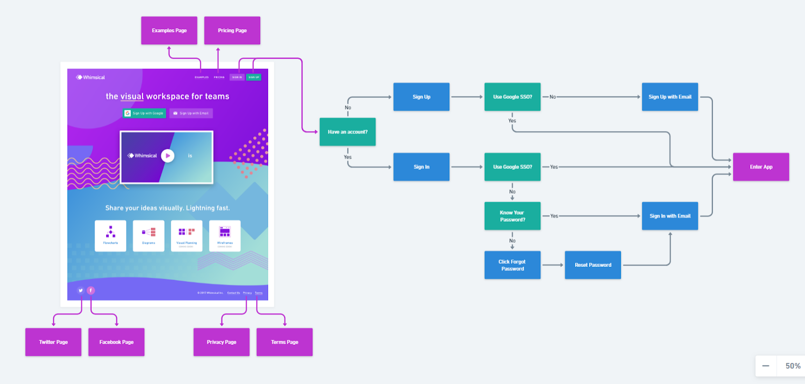example of user flow to apply to email.
