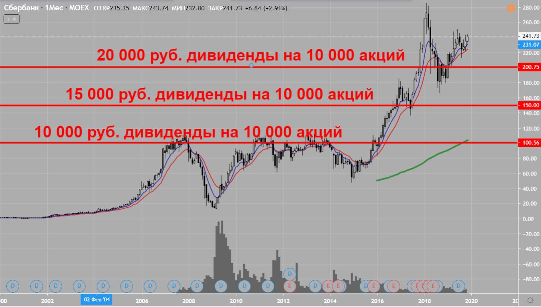 Пример инвестиций на фондовом рынке в россии