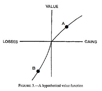 プロスペクト理論