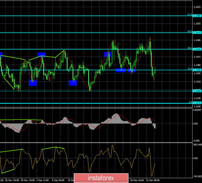 Analysis of the divergence of EUR / USD on January 3. An unexpected euro currency drop