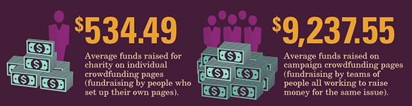 crowdfunding nonprofit