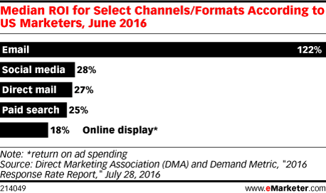 Median ROI for Select Channels/Formats According to US Marketers, June 2016