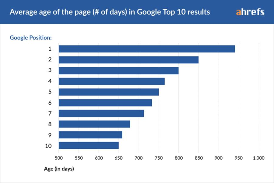 Google's first place and top 10 rankings stats
