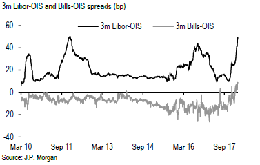 The Anatomy of a LIBOR Panic: New Wides For LIBOR/OIS