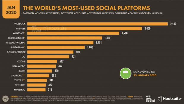 Infografía: la plataforma de redes sociales más utilizada del mundo