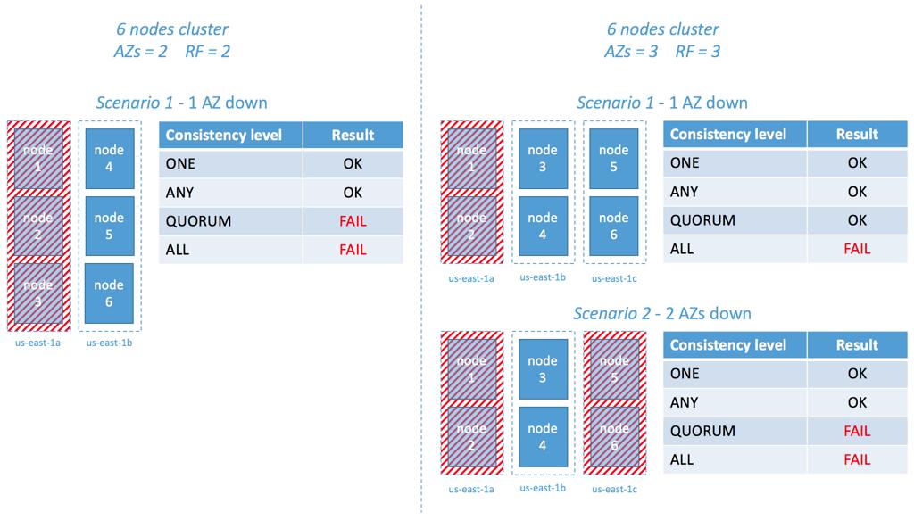 How to Setup a Highly Available Multi-AZ Cassandra Cluster