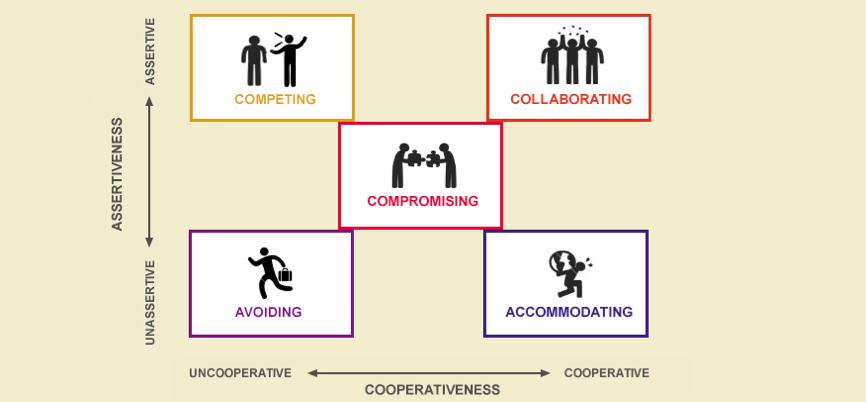 Mapa de estilos de afrontar conflictos Thomas-Kilmann