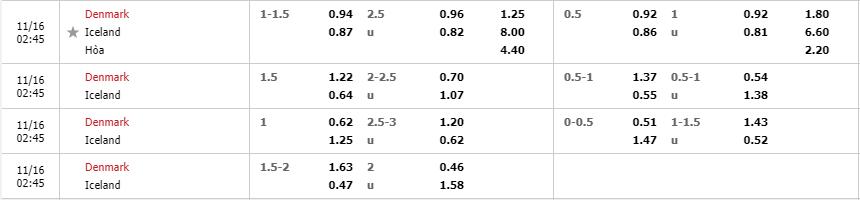Tỷ lệ kèo Đan Mạch vs Iceland mới nhất của nhà cái FUN88