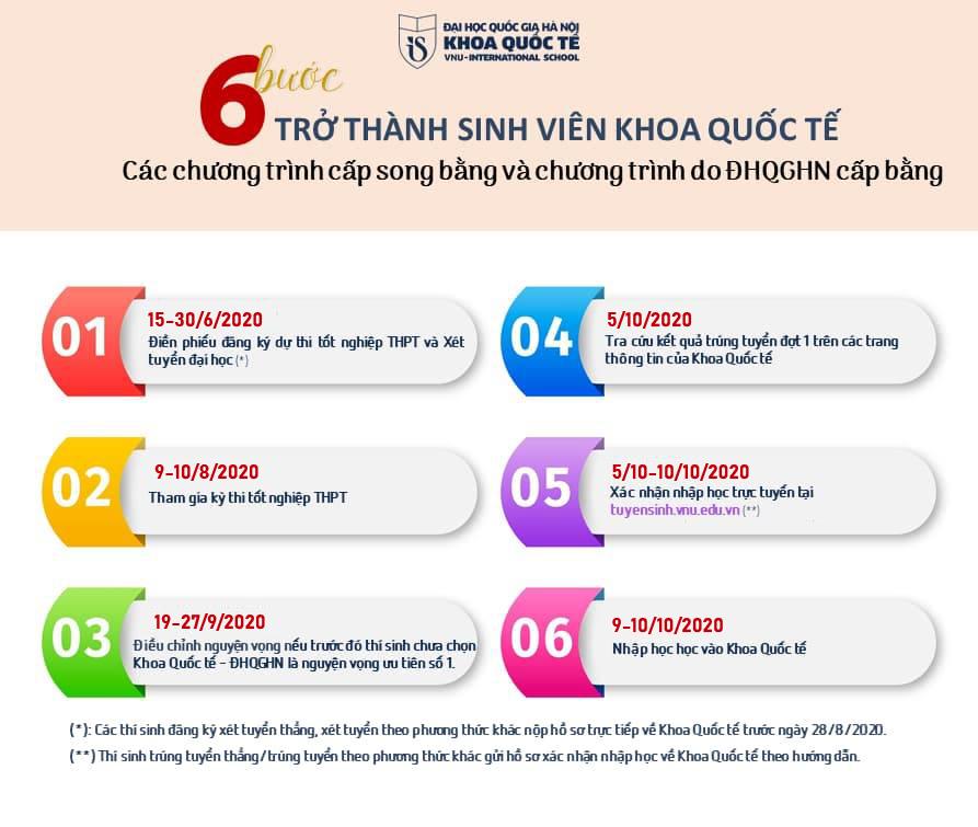 6 bước trở thành sinh viên Khoa Quốc tế - ĐHQGHN