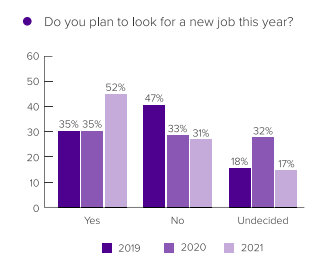 high employee turnover is likely to happen in 2021