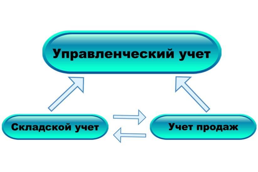схема учетов.jpg